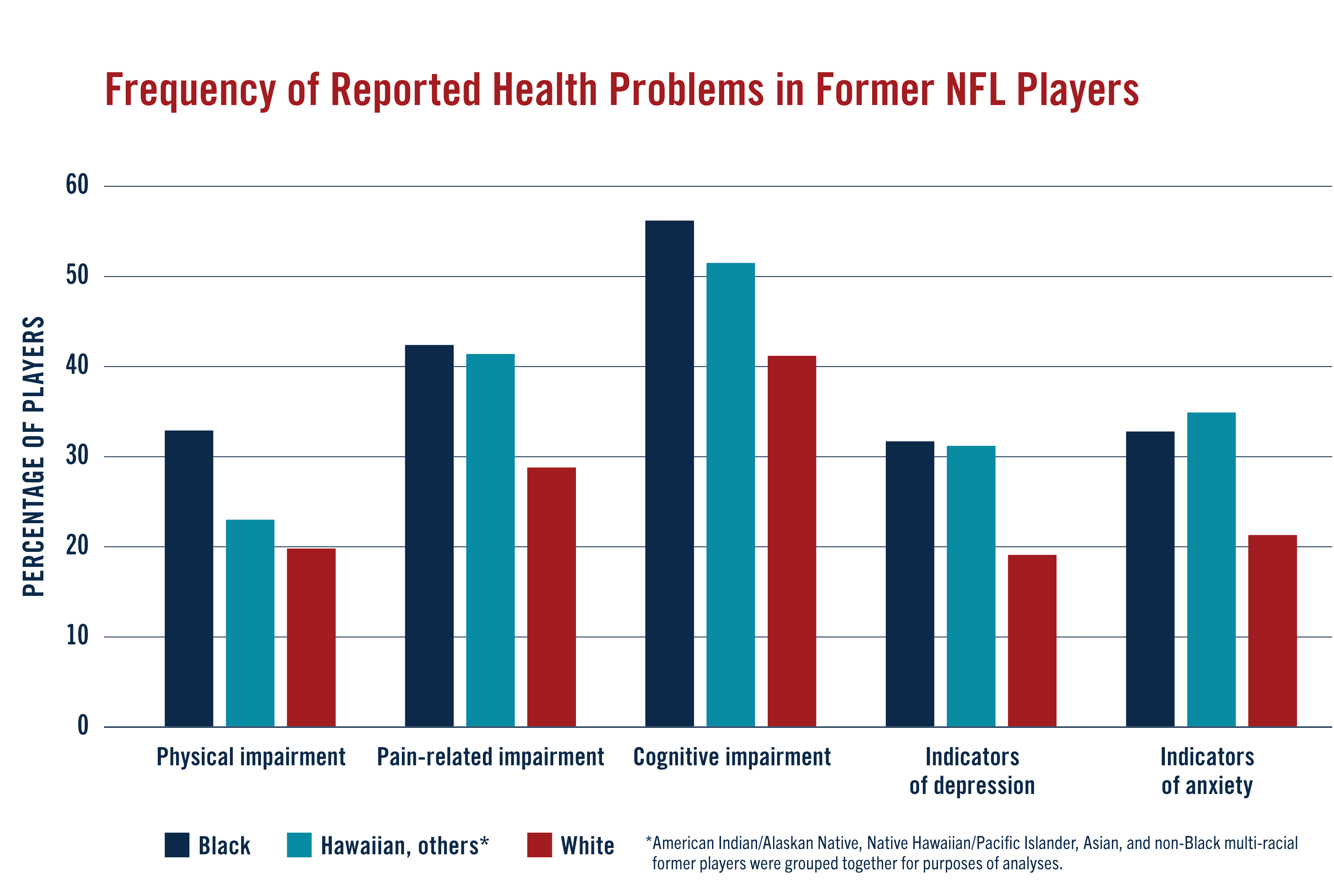 FREQUENCY OF REPORTED HEALTH PROBLEMS IN FORMER NFL PLAYERS graph