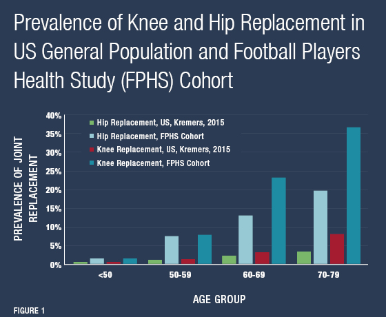Graph of prevalence of knee and hip replacements in the US general population and Football Players Health Study cohort.