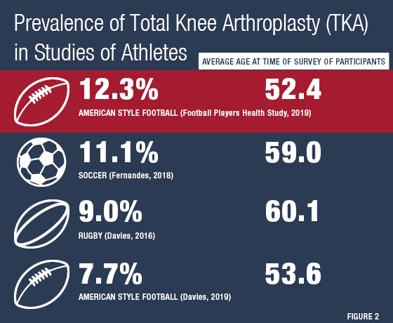 graph of prevalence of total knee replacement in studies of athletes